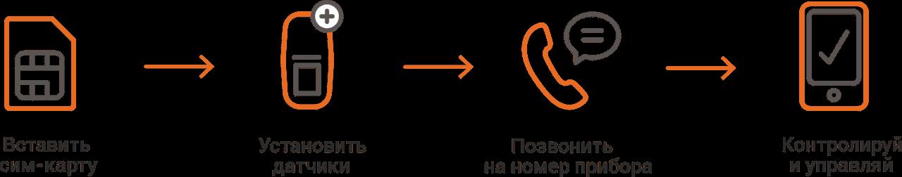 Настройка сигнализации ИПРО-1
