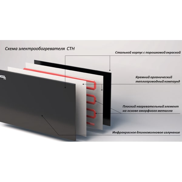 Нагревательная панель СТН белая 500 Вт с терморегулятором
